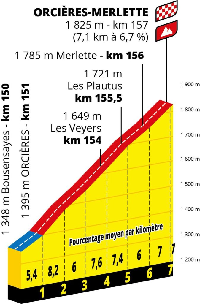 Tour de France sisteron étape 4